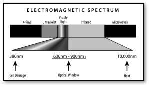Elecromagnetic Spectrum