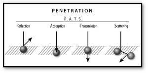 LED light penetration